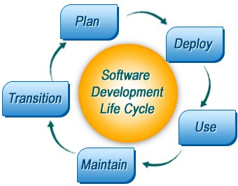 software_lifecycle